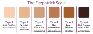 fitzpatrick-skin-type-scale_219892