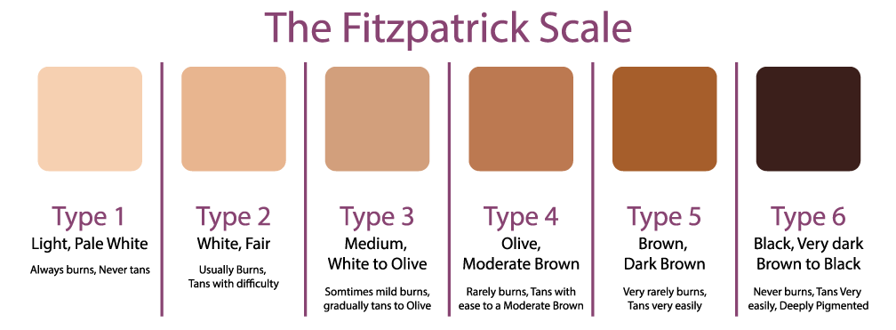 fitzpatrick-skin-type-scale_219892.png